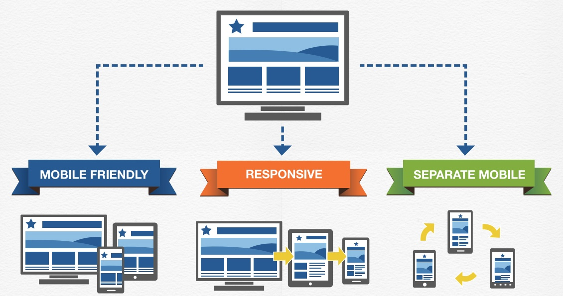 3 Options for Mobile Responsive Web Designs